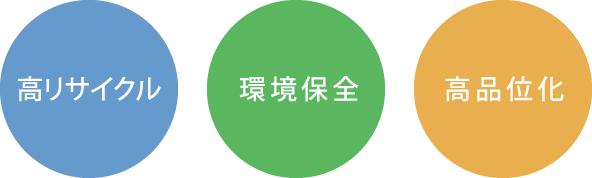 井上オートリサイクル 解体工程 高リサイクル・環境保全・高品位