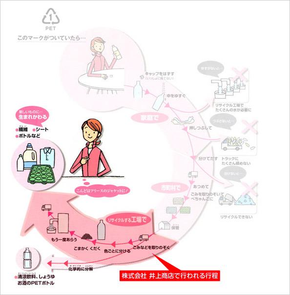 株式会社 井上商店で行われるPETボトルリサイクル行程