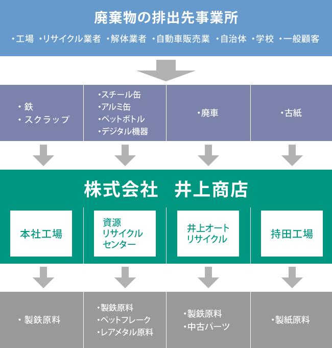 株式会社 井上商店 リサイクルイメージ